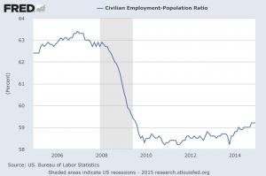 employment population 011315
