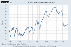 employment population full history 011315
