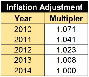 inflation multiplier 011915