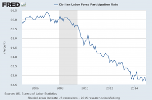 labor participation rate 10 years