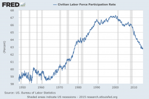 labor participation rate since 1948