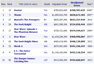 top movies NOT inflation adjusted 011715