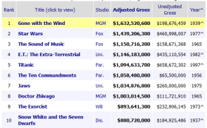 top movies inflation adjusted 011715