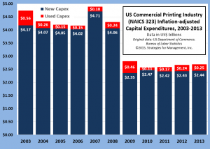capex chart dollars 021915