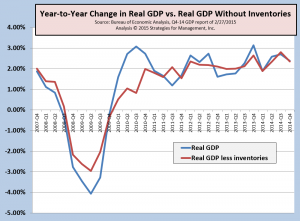 GDP Q4-2014 022715