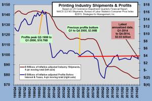 printing profits 032415