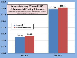 Jan-Feb shipments 040915