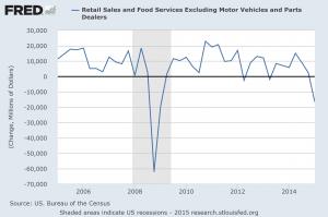 retail sales less mv qtly change 041515