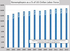 2013 nonemployer as pct of labor force