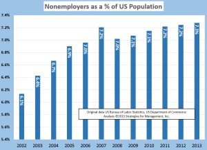 2013 nonemployer as pct of population