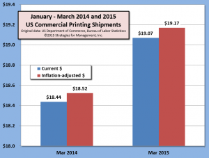 Jan-Mar shipments 050615