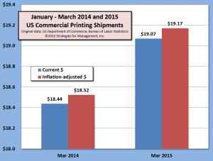 Jan-Mar shipments 050615