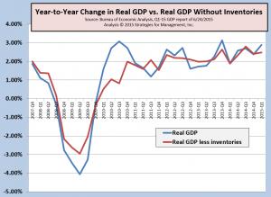 GDP Q1-2015 042915 052915 062415
