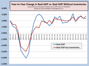 GDP Q1-2015 042915 052915