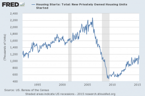 housing units 1992 to 2015 062415