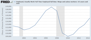 Employment full time less 65 years old