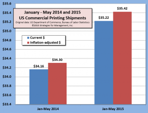 ptg shipments jan-may 070615