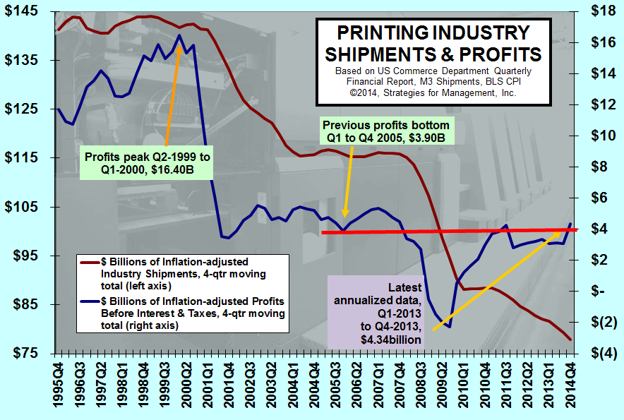 Printing Industry Shipments and Profits