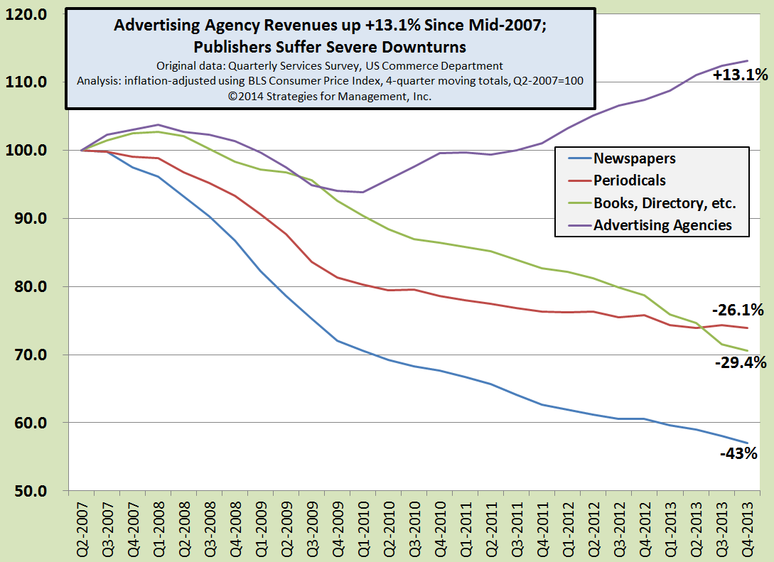 Ad Agency Revenues On Steady Rise Higher