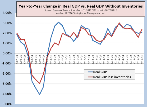 US Q1-2016 GDP Revised to +1.1%