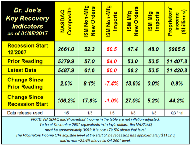 Recovery Indicators January 2017